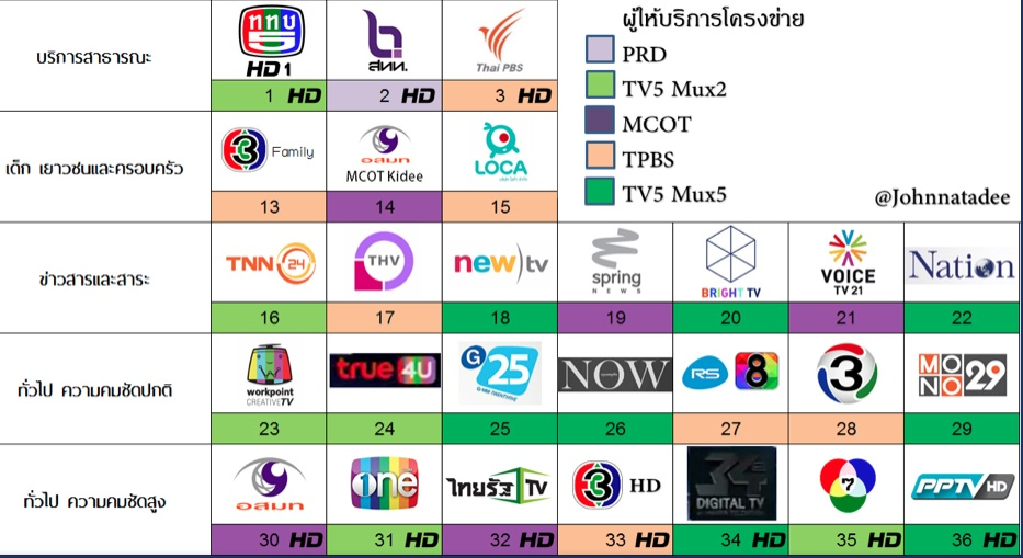 TV-digital-channels