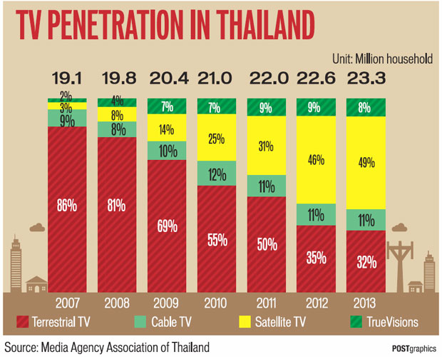 Thai-TV-Penetration