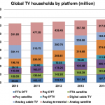 <b>สิ้นปีนี้คนทั่วโลกดูทีวีดิจิตอล 1 พันล้านครัวเรือน</b>