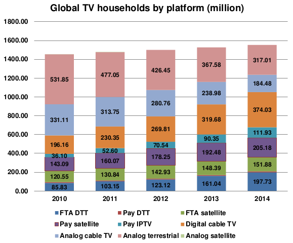 World-Digital-TV-households-by-platform