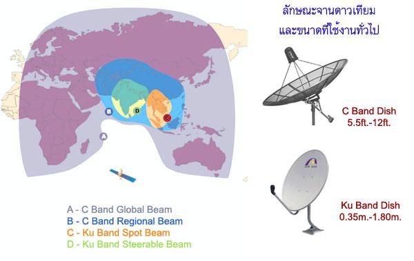 ความแตกต่างระหว่าง KU Band และ C-Band