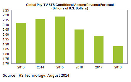 Global-Pay-TV-STB-Conditional-Access-Revenue-Fc