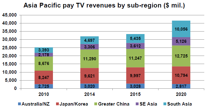 Asia-Pacific-pay-TV-revenues-by-sub-region