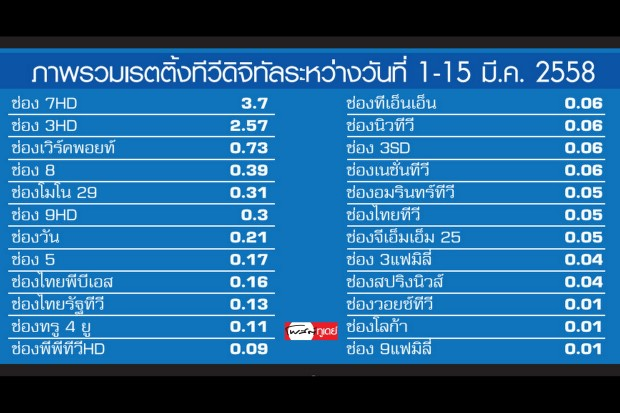digitaltv-rating
