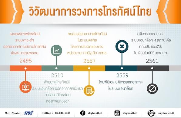 info-graphic-thai-tv-development