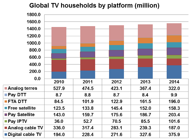 Global-TV-households-by-platform