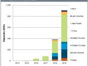 8K-TV-shipment-forecast-by-region