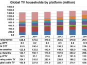 Global-TV-households-by-platform2