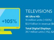 July-CTA-Sales-and-Forecast-Infographic-4K-TV